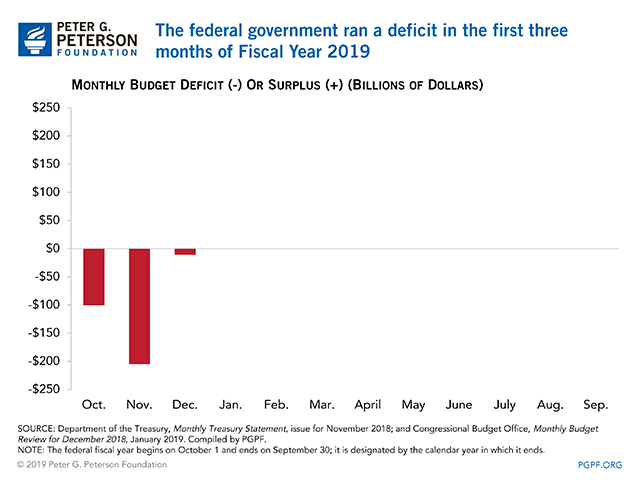 The federal government ran a deficit in the first two months of Fiscal Year 2019