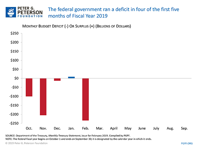 The federal government ran a deficit in four of the first five months of Fiscal Year 2019