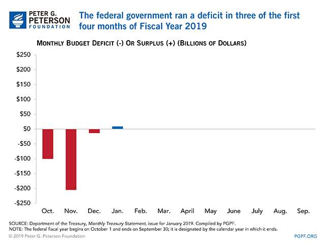 The federal government ran a deficit in three of the first four months of Fiscal Year 2019