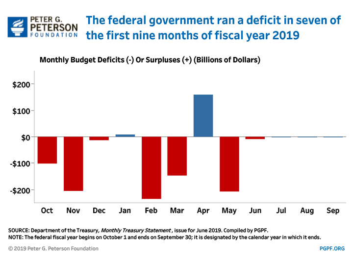The federal government ran a deficit in seven of the first nine months of Fiscal Year 2019