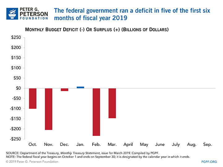 The federal government ran a deficit in five of the first six months of Fiscal Year 2019