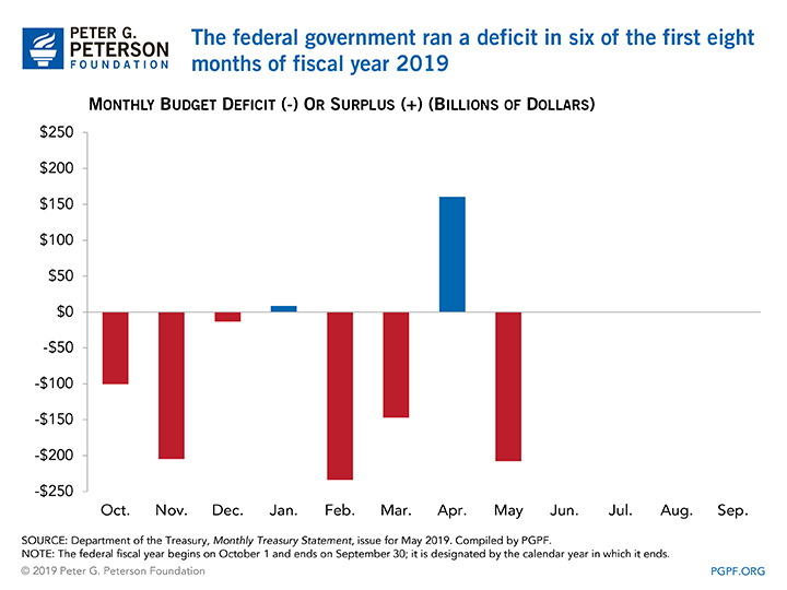 The federal government ran a deficit in six of the first eight months of Fiscal Year 2019