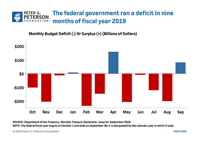 The federal government ran a deficit in nine months of fiscal year 2019