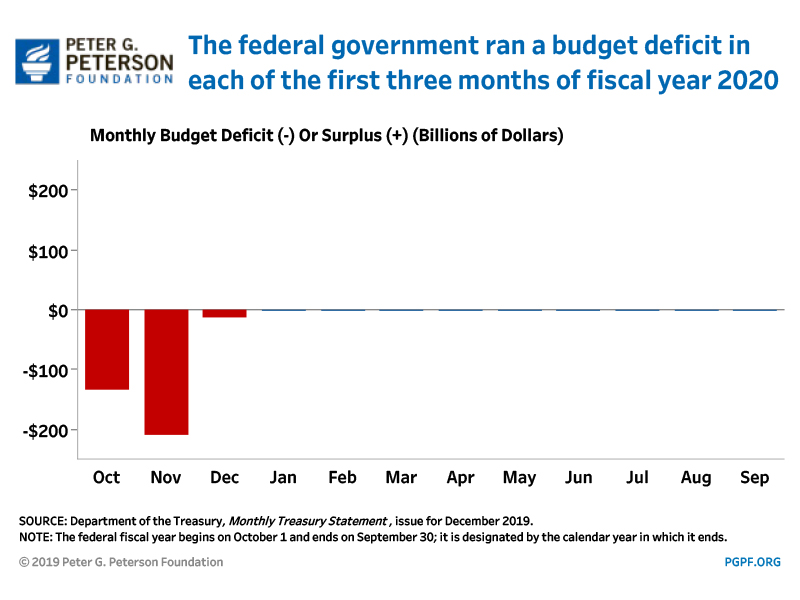 The federal government ran a budget deficit in the first three months of fiscal year 2020