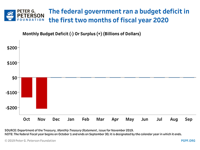 The federal government ran a budget deficit in the first two months of fiscal year 2020