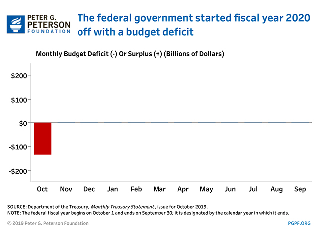 The federal government started fiscal year 2020