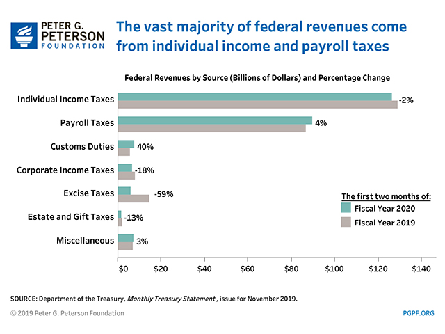 The vast majority of federal revenues come from individual income and payroll taxes