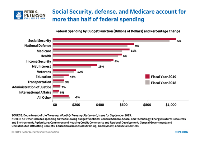 Social Security, defense, and Medicare account for more than half of federal spending