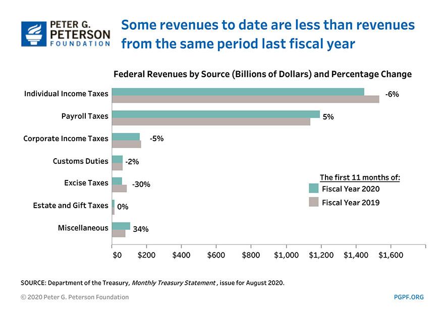 Revenues to date are largely outpacing revenues from the same time last fiscal year