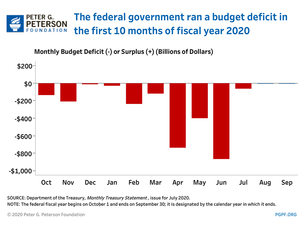 The federal government ran a budget deficit in the first 10 months of fiscal year 2020