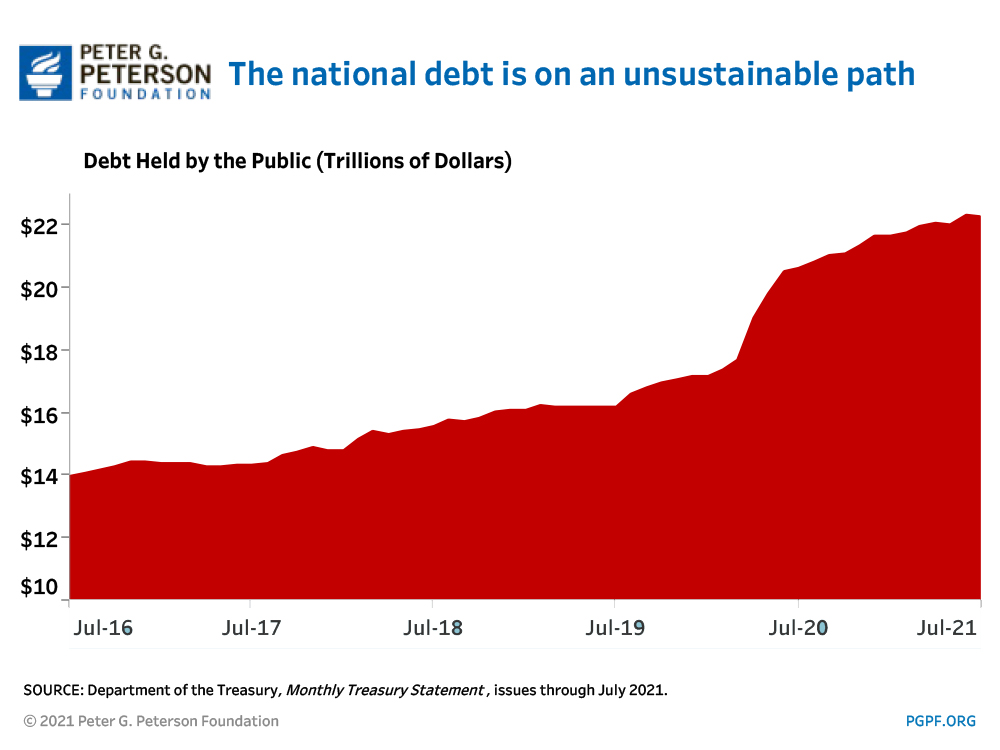 The federal government ran a budget deficit in the first 11 months of fiscal year 2020