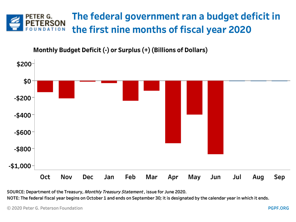 The federal government ran a budget deficit in the first eight months of fiscal year 2020