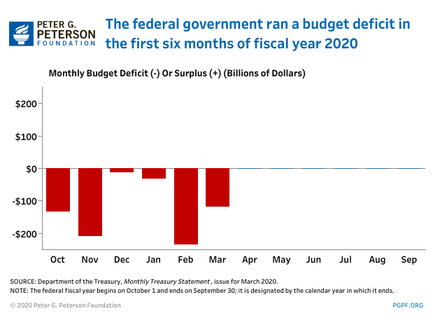 The federal government ran a budget deficit in the first six months of fiscal year 2020