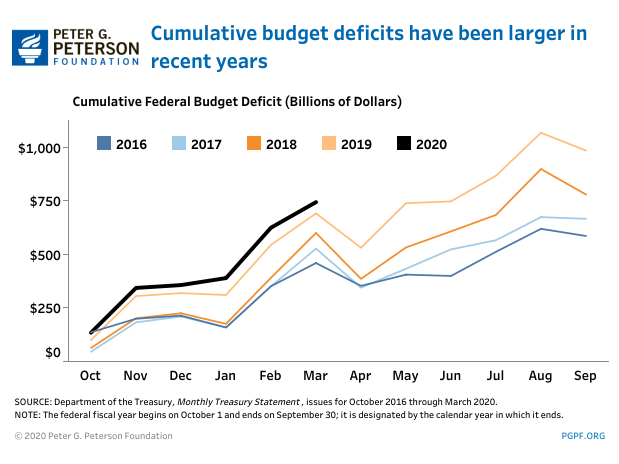 Cumulative budget deficits have been larger in recent years