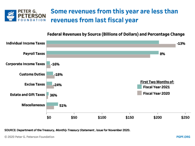 Spending to date is currently outpacing spending from the same period last fiscal year