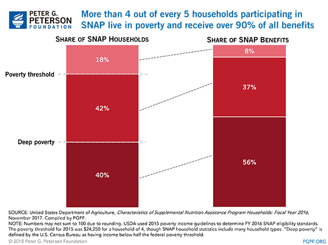 More than 4 out of every 5 households participating in SNAP live in poverty and receive over 90% of all benefits