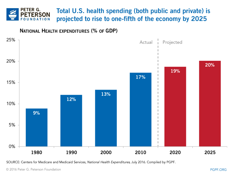 Total U.S. health expenditures (both public and private) are projected to rise to approximately one-quarter of the economy by 2040