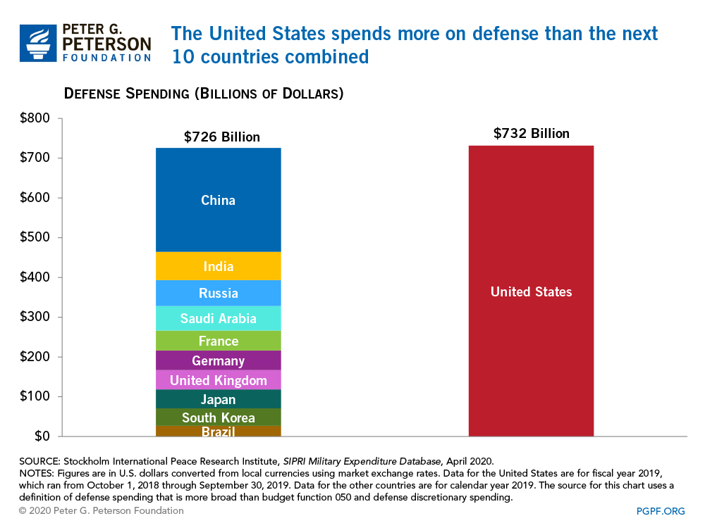 The United States spends more on defense than the next 10 countries combined