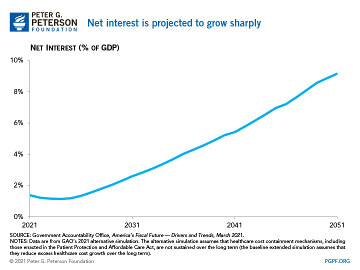 Net interest is projected to grow sharply