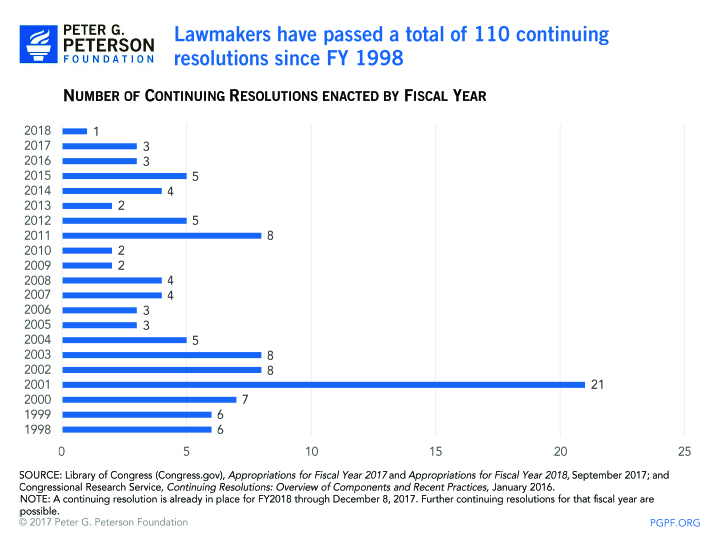 Lawmakers have passed a total of 106 continuing resolutions since FY1998