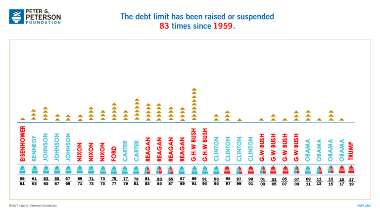 The debt limit has been raised or suspended 83 times since 1959.