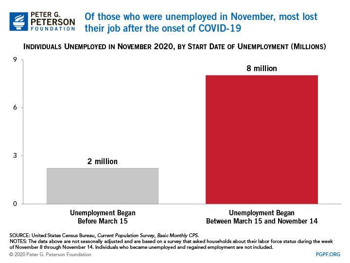 Of those who were unemployed in November, most lost their job after the onset of COVID-19