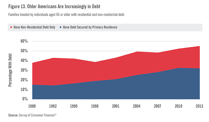 Older Americans are Increasingly in Debt