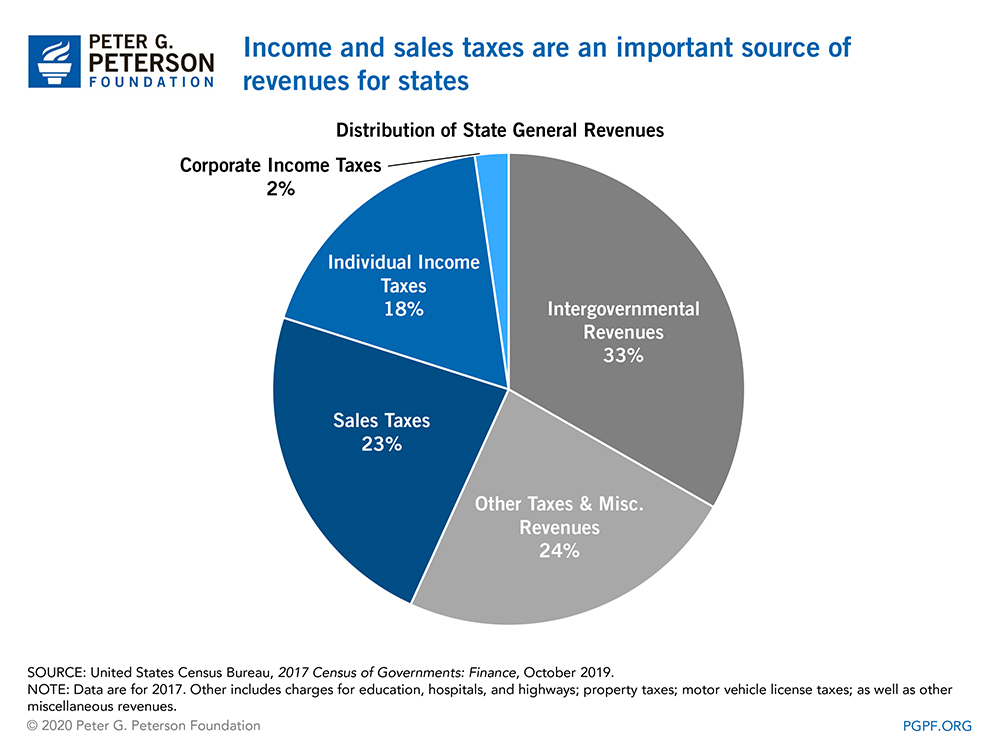 Income and sales taxes are an important source of revenues for states