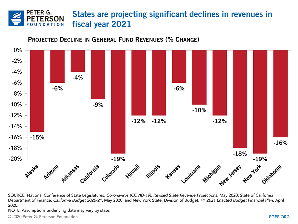 States are projecting significant declines in revenues in fiscal year 2021