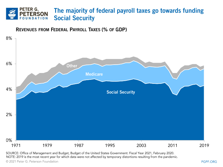 The majority of federal payroll taxes go towards funding Social Security