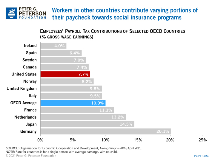 Workers in other countries contribute varying portions of their paycheck towards social insurance programs