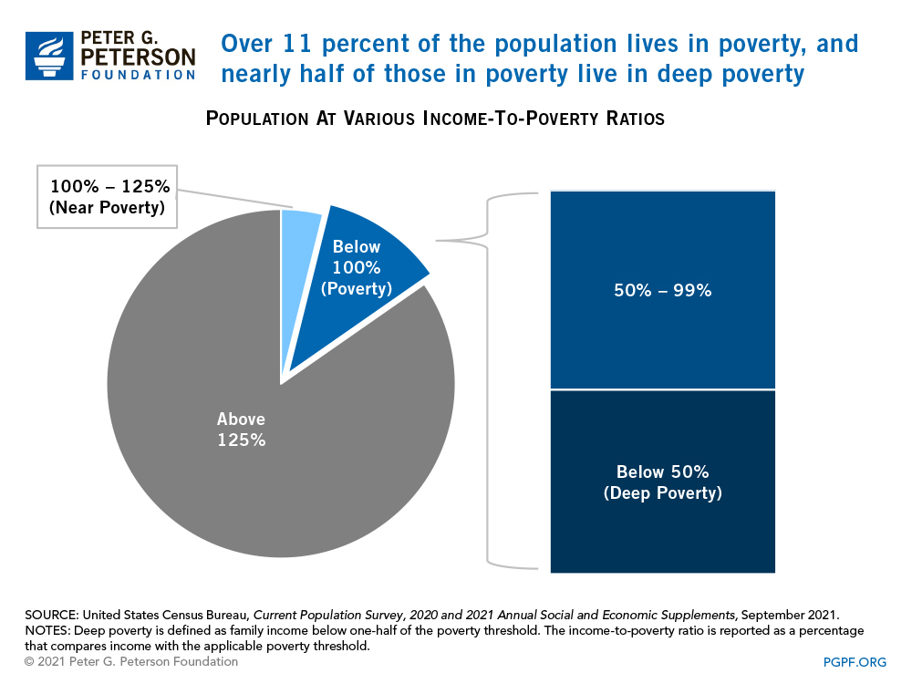 About 12 percent of the population lives in poverty, and nearly half of those in poverty live in deep poverty