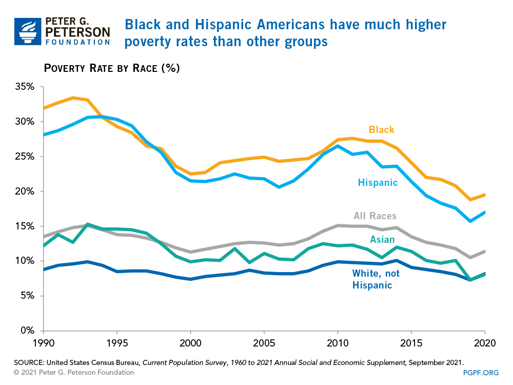 Blacks and Hispanics have much higher poverty rates than other groups