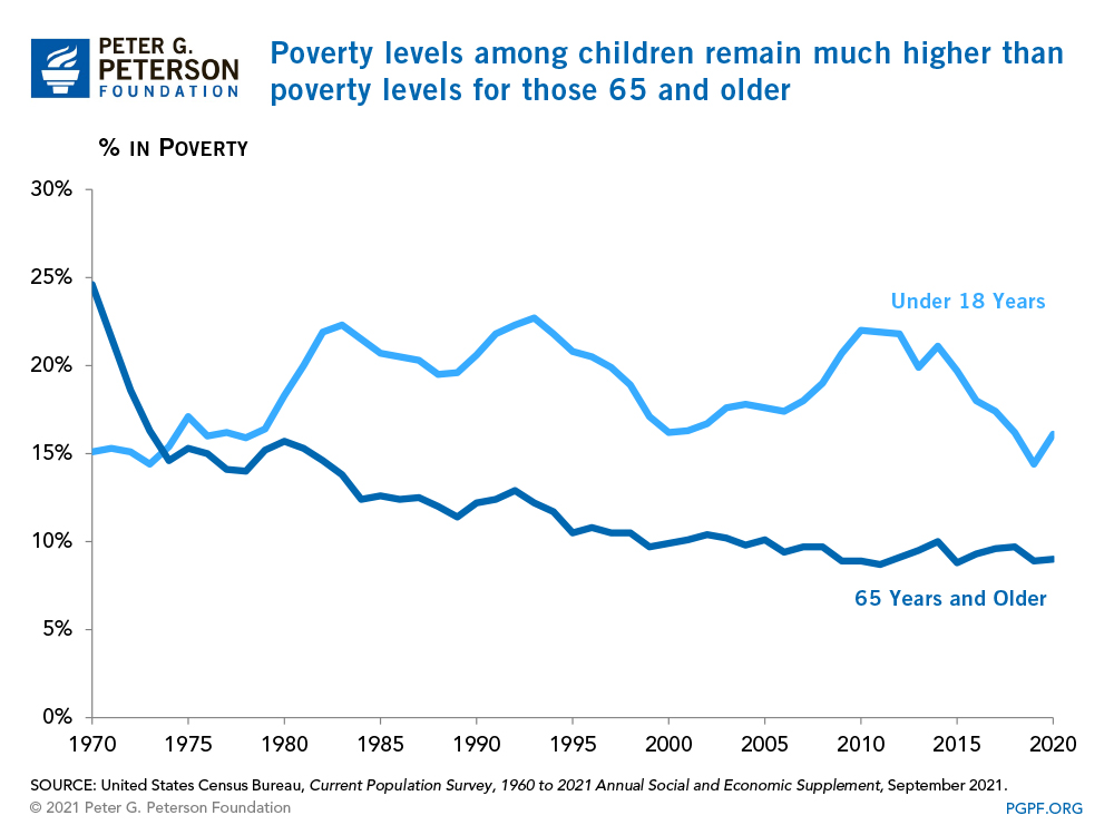 Poverty levels among children have remained high, while poverty levels among the elderly have declined