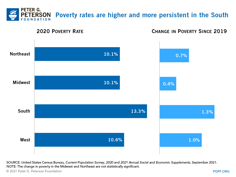 Poverty rates are higher and more persistent in the South