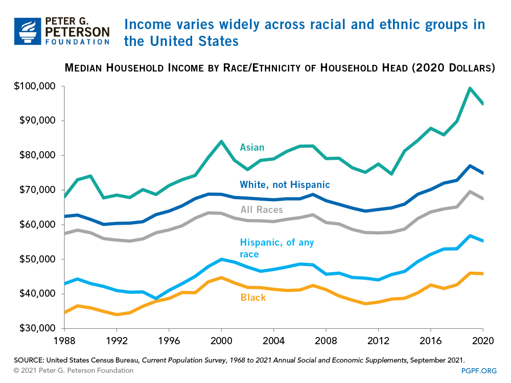 Income varies widely across racial and ethnic groups in the United States