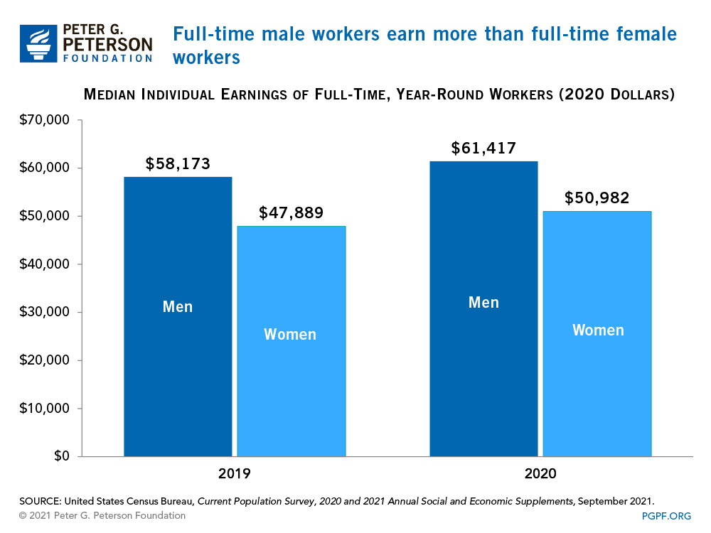 Full-time male workers earn more than full-time female workers