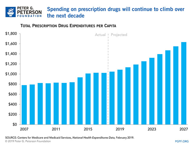 Spending on prescription drugs will continue to climb over the next decade