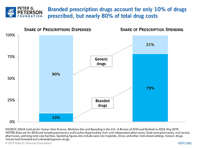 Branded prescription drugs account for only 10% of drugs prescribed, but nearly 80% of total drug costs