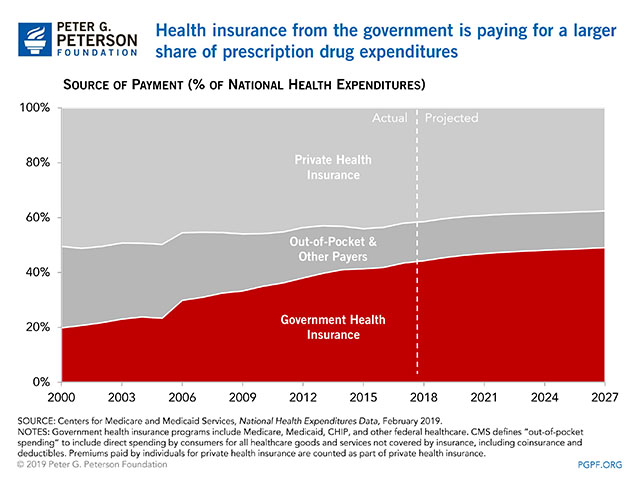 Health insurance from the government is paying for a larger share of prescription drug expenditures