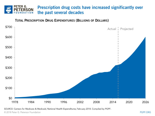 Image result for SINCE 1978 PRICE INCREASE ON GENERIC DRUGS