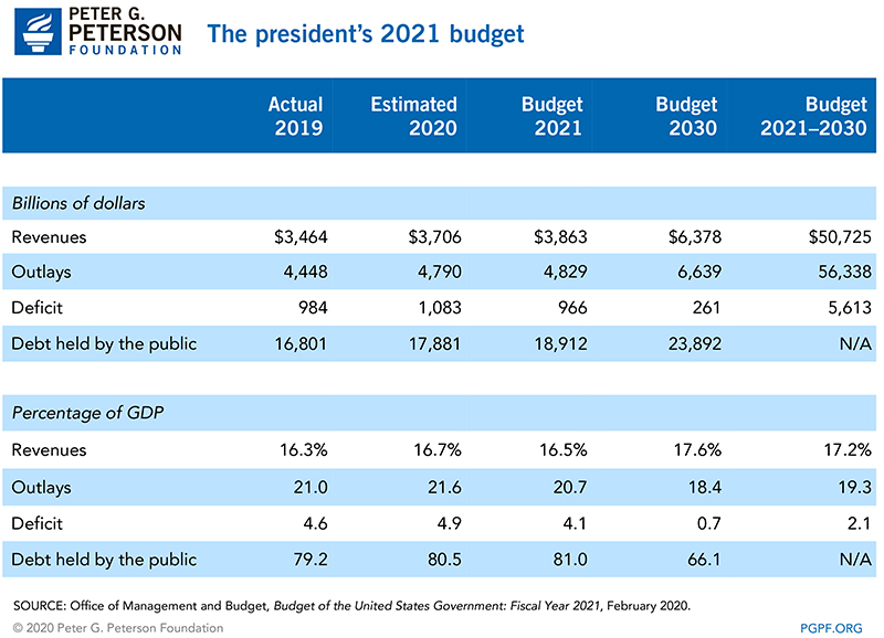 The president's 2021 budget