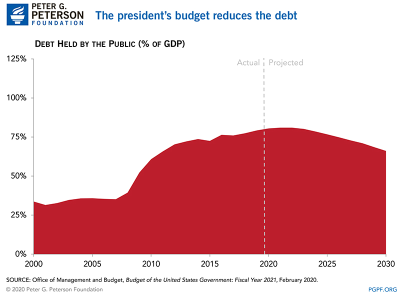 The president's budget reduces the debt