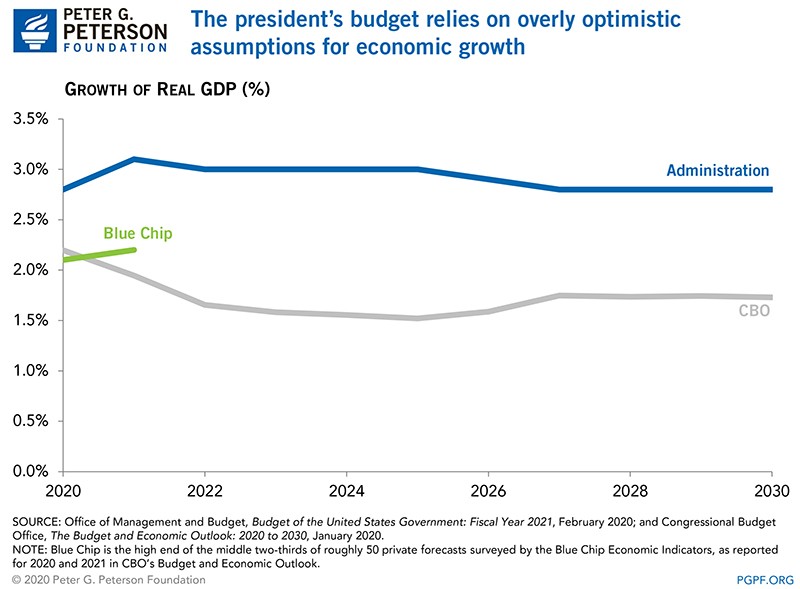 The president's budget relies on overly optimistic assumptions for economic growth