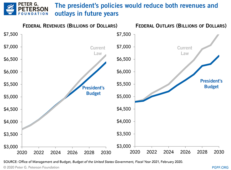 The president's policies would reduce both revenues and outlays in future years