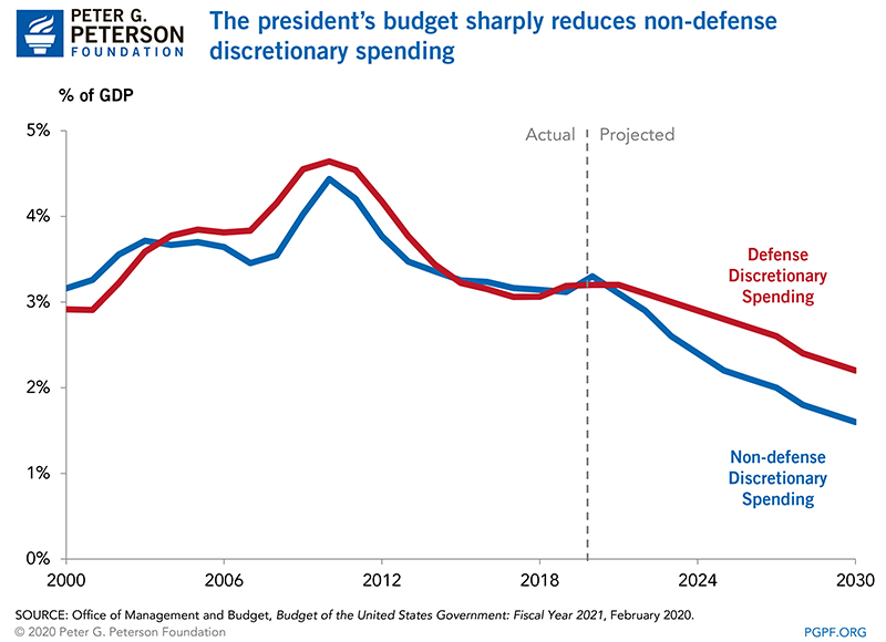 The president's budget sharply reduces non-defense discretionary spending