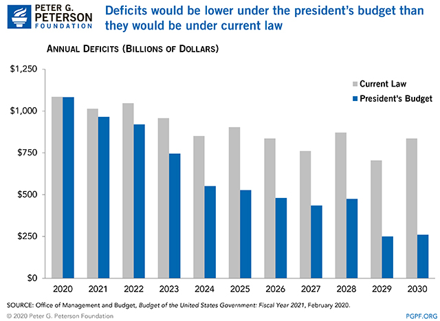 Deficits would be lower under the president's budget than they would be under current law