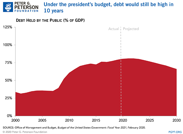 Under the president's budget, debt would still be high in 10 years