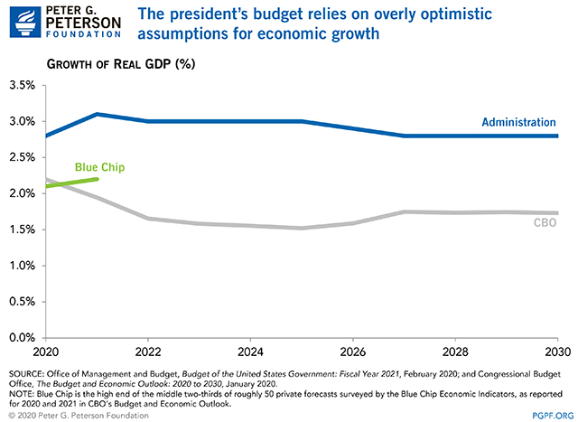 The president's budget relies on overly-optimistic assumptions for economic growth