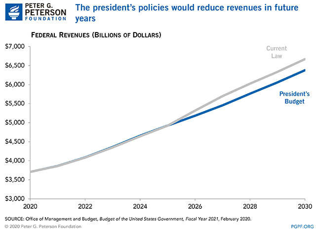 The president's policies would reduce revenues in future years